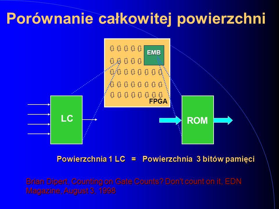 FPGA EMB Porównanie całkowitej powierzchni LC ROM Powierzchnia 1 LC Brian Dipert, Counting on Gate Counts? Don't count on it, EDN Magazine, August 3,