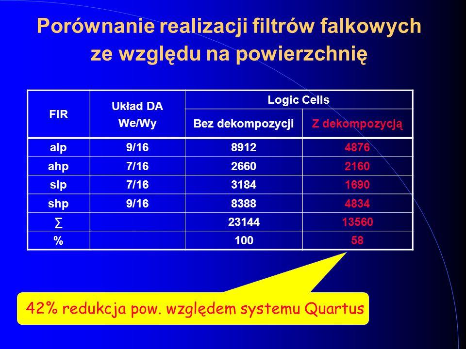 FIR Układ DA We/Wy Logic Cells Bez dekompozycjiZ dekompozycją alp9/1689124876 ahp7/1626602160 slp7/1631841690 shp9/1683884834 ∑2314413560 %10058 42% redukcja pow.