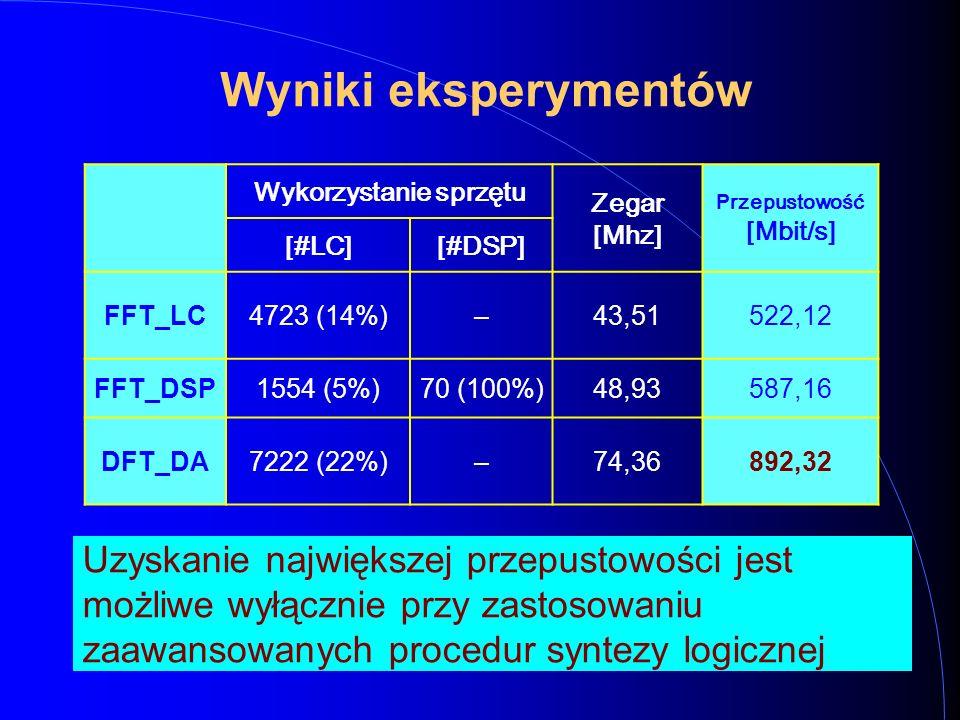 Wyniki eksperymentów Wykorzystanie sprzętu Zegar [Mhz] P rzepustowość [Mbit/s] [#LC][#DSP] FFT_LC4723 (14%)–43,51522,12 FFT_DSP1554 (5%)70 (100%)48,93587,16 DFT_DA7222 (22%)–74,36892,32 Uzyskanie największej przepustowości jest możliwe wyłącznie przy zastosowaniu zaawansowanych procedur syntezy logicznej