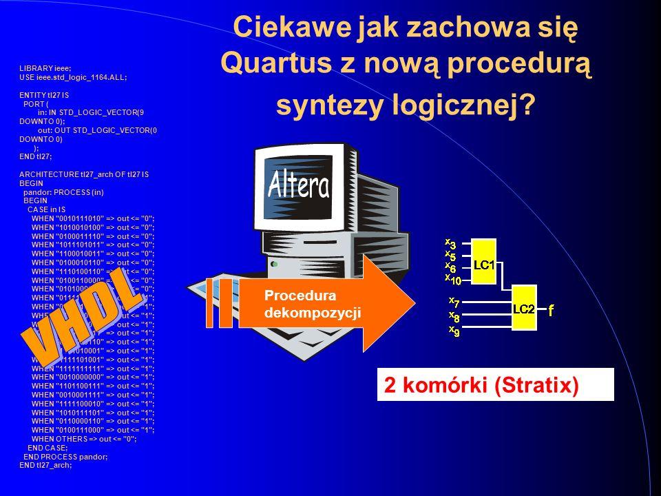 LIBRARY ieee; USE ieee.std_logic_1164.ALL; ENTITY tl27 IS PORT ( in: IN STD_LOGIC_VECTOR(9 DOWNTO 0); out: OUT STD_LOGIC_VECTOR(0 DOWNTO 0) ); END tl27; ARCHITECTURE tl27_arch OF tl27 IS BEGIN pandor: PROCESS (in) BEGIN CASE in IS WHEN 0010111010 => out <= 0 ; WHEN 1010010100 => out <= 0 ; WHEN 0100011110 => out <= 0 ; WHEN 1011101011 => out <= 0 ; WHEN 1100010011 => out <= 0 ; WHEN 0100010110 => out <= 0 ; WHEN 1110100110 => out <= 0 ; WHEN 0100110000 => out <= 0 ; WHEN 0101000010 => out <= 0 ; WHEN 0111111011 => out <= 1 ; WHEN 0000010100 => out <= 1 ; WHEN 1101110011 => out <= 1 ; WHEN 0100100000 => out <= 1 ; WHEN 0100011111 => out <= 1 ; WHEN 0010000110 => out <= 1 ; WHEN 1111010001 => out <= 1 ; WHEN 1111101001 => out <= 1 ; WHEN 1111111111 => out <= 1 ; WHEN 0010000000 => out <= 1 ; WHEN 1101100111 => out <= 1 ; WHEN 0010001111 => out <= 1 ; WHEN 1111100010 => out <= 1 ; WHEN 1010111101 => out <= 1 ; WHEN 0110000110 => out <= 1 ; WHEN 0100111000 => out <= 1 ; WHEN OTHERS => out <= 0 ; END CASE; END PROCESS pandor; END tl27_arch; Procedura dekompozycji Ciekawe jak zachowa się Quartus z nową procedurą syntezy logicznej.
