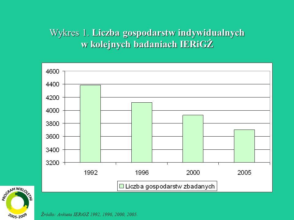 Wykres 1. Liczba gospodarstw indywidualnych w kolejnych badaniach IERiGŻ Źródło: Ankieta IERiGŻ 1992, 1996, 2000, 2005.