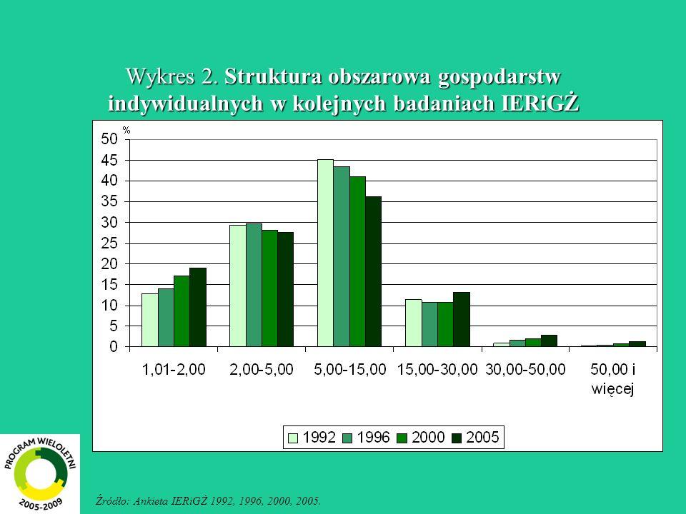 Wykres 2. Struktura obszarowa gospodarstw indywidualnych w kolejnych badaniach IERiGŻ Źródło: Ankieta IERiGŻ 1992, 1996, 2000, 2005.