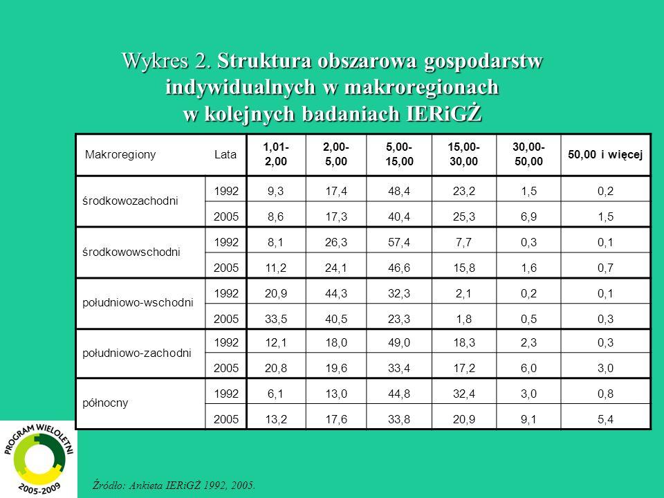 Wykres 2. Struktura obszarowa gospodarstw indywidualnych w makroregionach w kolejnych badaniach IERiGŻ Makroregiony Lata 1,01- 2,00 2,00- 5,00 5,00- 1