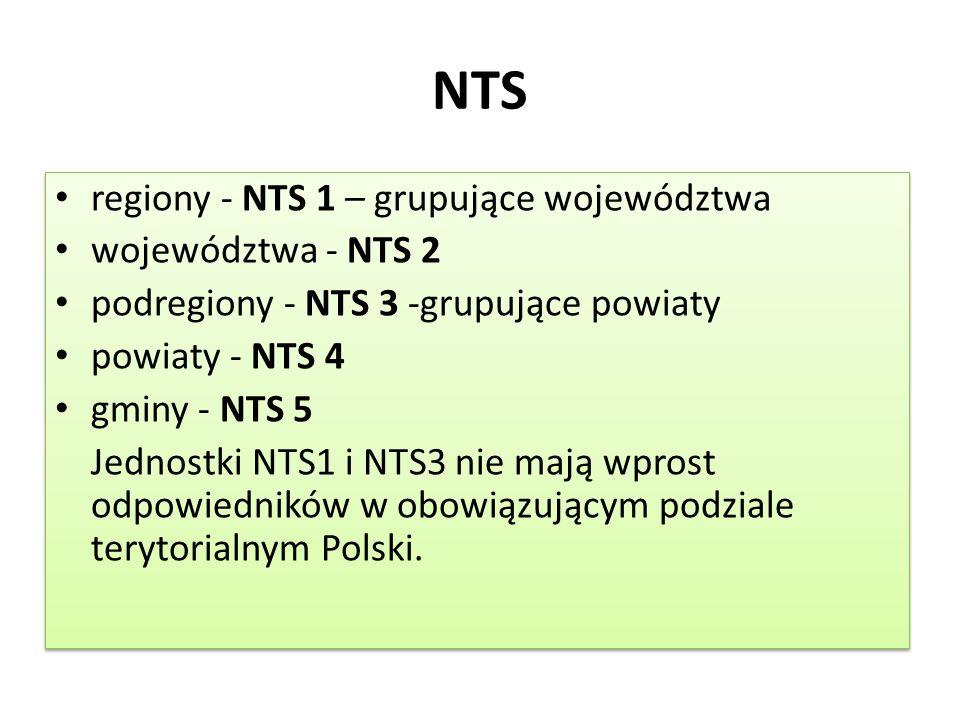 NTS regiony - NTS 1 – grupujące województwa województwa - NTS 2 podregiony - NTS 3 -grupujące powiaty powiaty - NTS 4 gminy - NTS 5 Jednostki NTS1 i NTS3 nie mają wprost odpowiedników w obowiązującym podziale terytorialnym Polski.