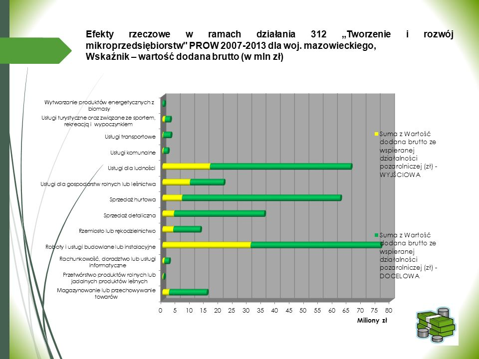 """312 Efekty rzeczowe w ramach działania 312 """"Tworzenie i rozwój mikroprzedsiębiorstw"""