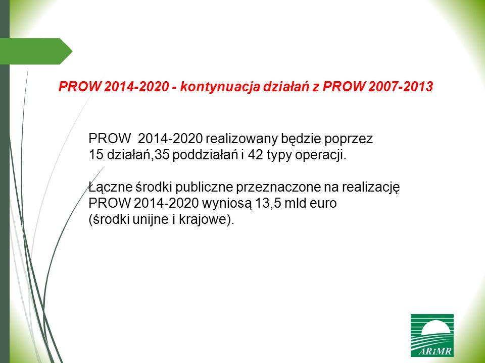 PROW 2014-2020 - kontynuacja działań z PROW 2007-2013 PROW 2014-2020 realizowany będzie poprzez 15 działań,35 poddziałań i 42 typy operacji. Łączne śr