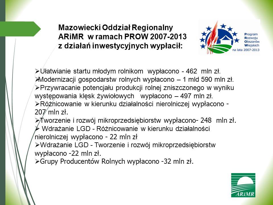  Ułatwianie startu młodym rolnikom wypłacono - 462 mln zł.  Modernizacji gospodarstw rolnych wypłacono – 1 mld 590 mln zł.  Przywracanie potencjału