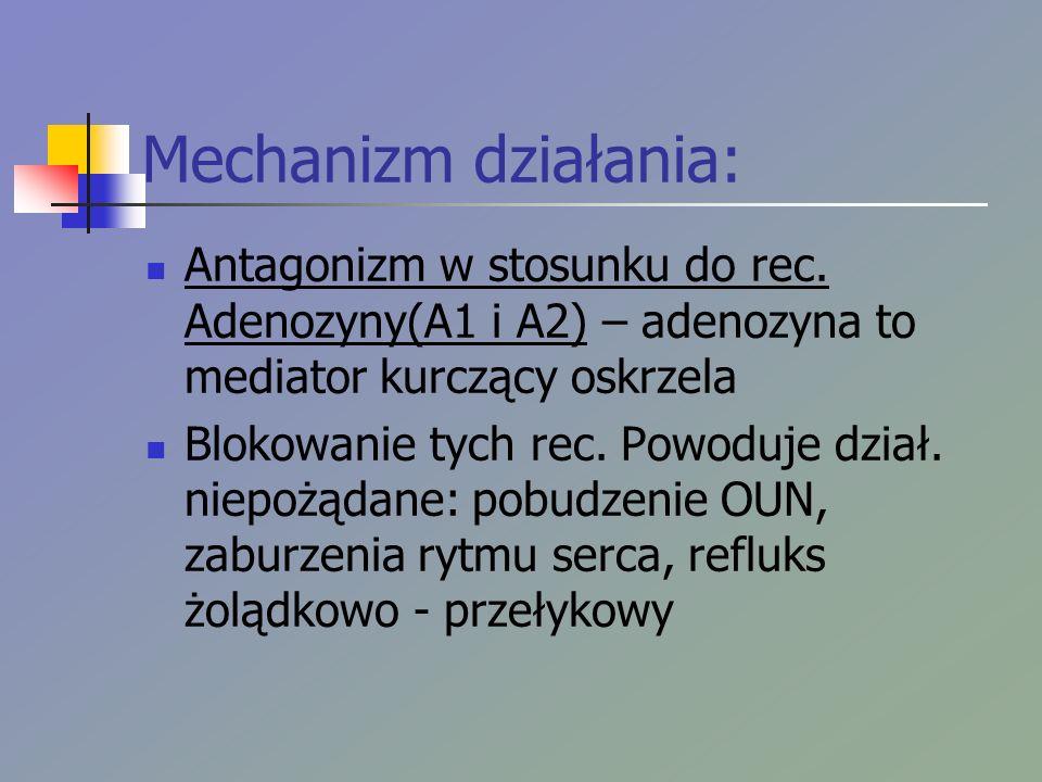 Mechanizm działania: Antagonizm w stosunku do rec. Adenozyny(A1 i A2) – adenozyna to mediator kurczący oskrzela Blokowanie tych rec. Powoduje dział. n