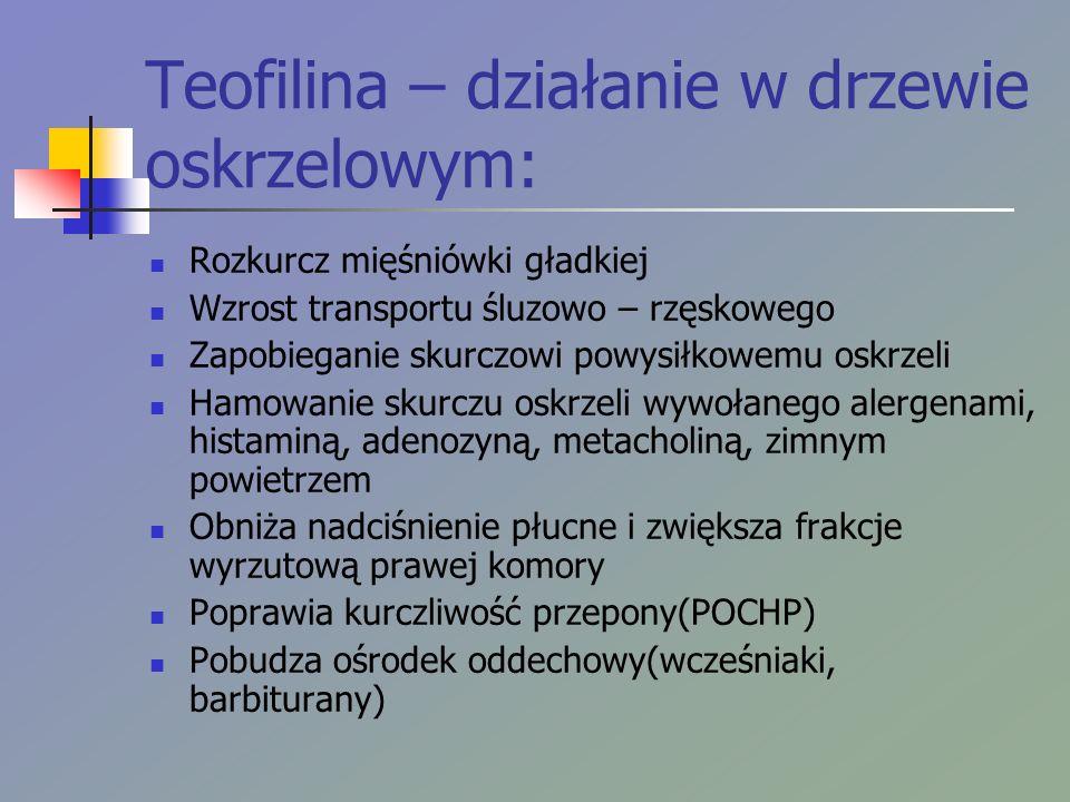 Teofilina – działanie w drzewie oskrzelowym: Rozkurcz mięśniówki gładkiej Wzrost transportu śluzowo – rzęskowego Zapobieganie skurczowi powysiłkowemu oskrzeli Hamowanie skurczu oskrzeli wywołanego alergenami, histaminą, adenozyną, metacholiną, zimnym powietrzem Obniża nadciśnienie płucne i zwiększa frakcje wyrzutową prawej komory Poprawia kurczliwość przepony(POCHP) Pobudza ośrodek oddechowy(wcześniaki, barbiturany)