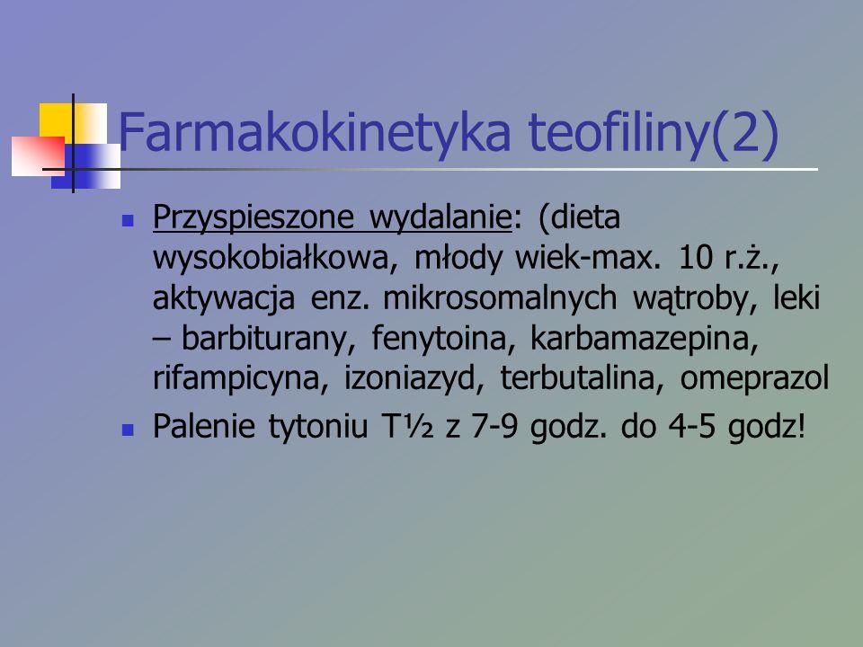 Farmakokinetyka teofiliny(2) Przyspieszone wydalanie: (dieta wysokobiałkowa, młody wiek-max. 10 r.ż., aktywacja enz. mikrosomalnych wątroby, leki – ba