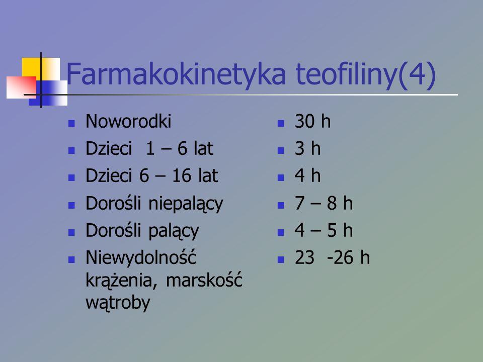 Farmakokinetyka teofiliny(4) Noworodki Dzieci 1 – 6 lat Dzieci 6 – 16 lat Dorośli niepalący Dorośli palący Niewydolność krążenia, marskość wątroby 30 h 3 h 4 h 7 – 8 h 4 – 5 h 23 -26 h