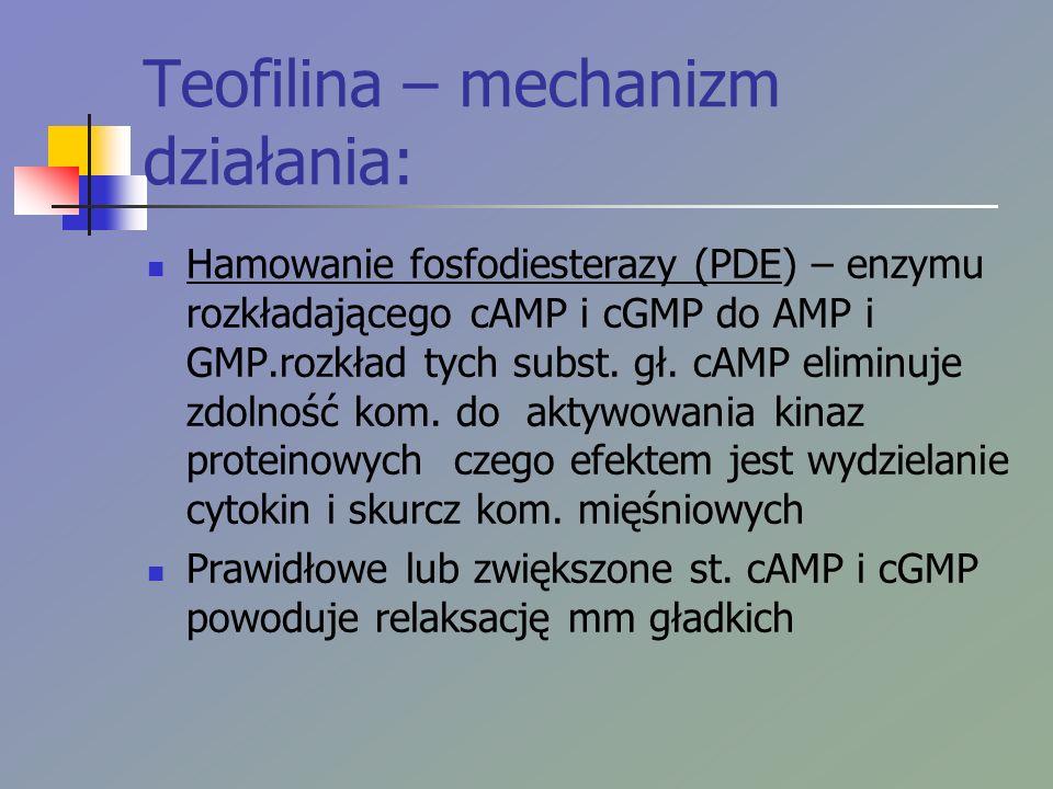 Teofilina – mechanizm działania: Hamowanie fosfodiesterazy (PDE) – enzymu rozkładającego cAMP i cGMP do AMP i GMP.rozkład tych subst.