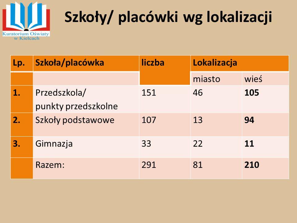 Szkoły/ placówki wg lokalizacji Lp.Szkoła/placówkaliczbaLokalizacja miastowieś 1.