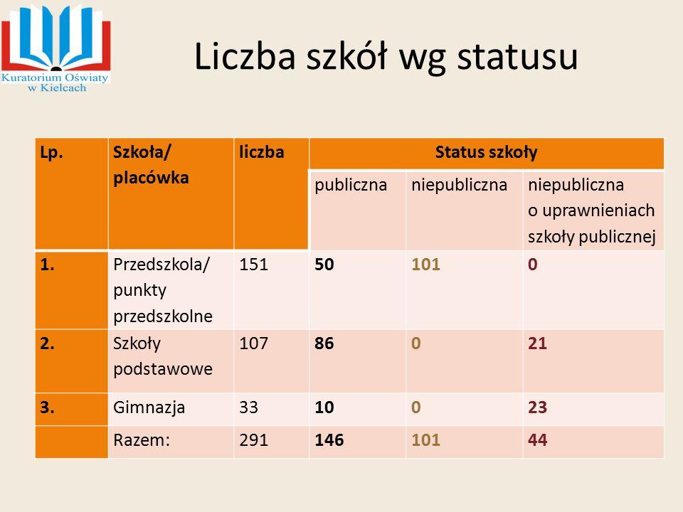 Liczba szkół wg statusu Lp. Szkoła/ placówka liczbaStatus szkoły publicznaniepubliczna o uprawnieniach szkoły publicznej 1. Przedszkola/ punkty przeds