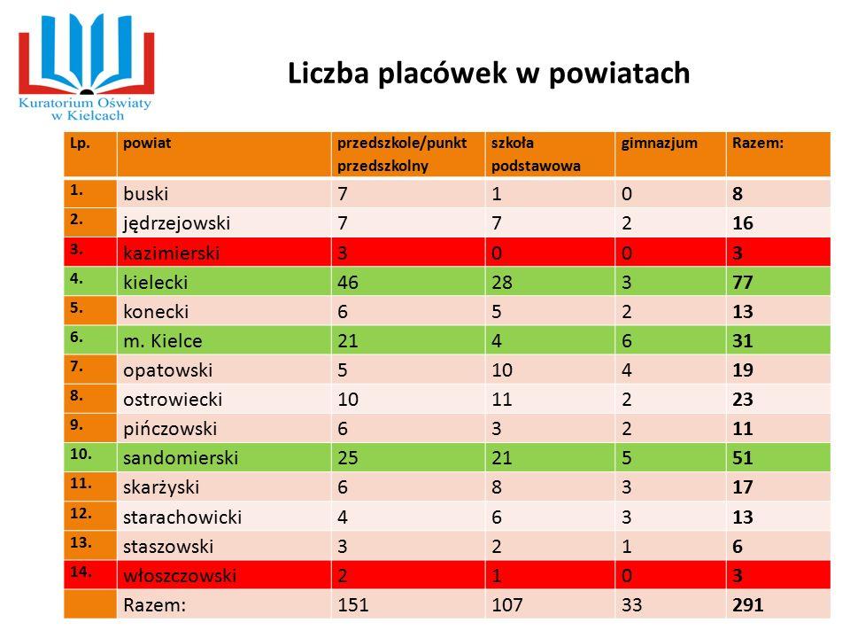 Liczba placówek w powiatach Lp.powiat przedszkole/punkt przedszkolny szkoła podstawowa gimnazjumRazem: 1. buski7108 2. jędrzejowski77216 3. kazimiersk