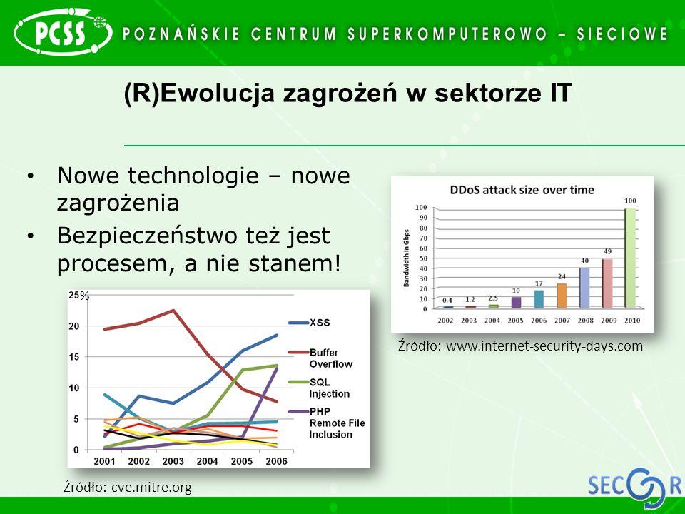 (R)Ewolucja zagrożeń w sektorze IT Nowe technologie – nowe zagrożenia Bezpieczeństwo też jest procesem, a nie stanem! Źródło: cve.mitre.org Źródło: ww