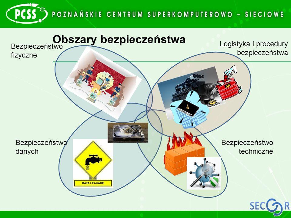 Obszary bezpieczeństwa Bezpieczeństwo fizyczne Logistyka i procedury bezpieczeństwa Bezpieczeństwo techniczne Bezpieczeństwo danych