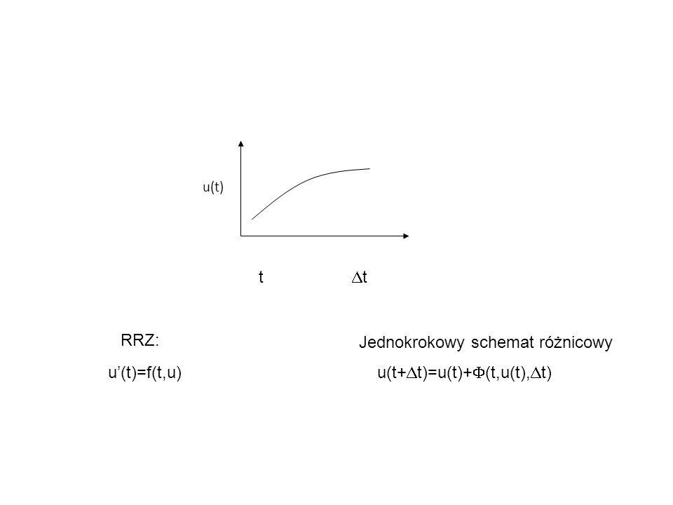 u(t) t  t u'(t)=f(t,u) u(t+  t)=u(t)+  (t,u(t),  t) RRZ: Jednokrokowy schemat różnicowy