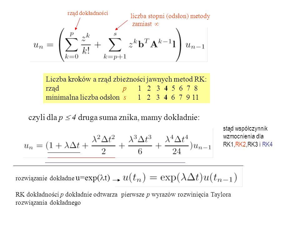 Liczba kroków a rząd zbieżności jawnych metod RK: rząd p 1 2 3 4 5 6 7 8 minimalna liczba odsłon s 1 2 3 4 6 7 9 11 czyli dla p  4 druga suma znika, mamy dokładnie: rozwiązanie dokładne u=exp( t) RK dokładności p dokładnie odtwarza pierwsze p wyrazów rozwinięcia Taylora rozwiązania dokładnego stąd współczynnik wzmocnienia dla RK1,RK2,RK3 i RK4 rząd dokładności liczba stopni (odsłon) metody zamiast 