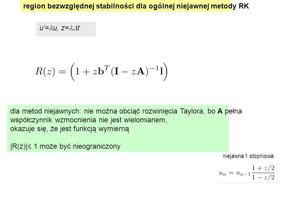 region bezwzględnej stabilności dla ogólnej niejawnej metody RK u'= u, z=  t dla metod niejawnych: nie można obciąć rozwinięcia Taylora, bo A pełna współczynnik wzmocnienia nie jest wielomianem, okazuje się, że jest funkcją wymierną |R(z)|  1 może być nieograniczony niejawna 1 stopniowa