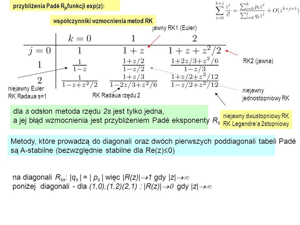 przybliżenia Padé R jk funkcji exp(z): dla s odsłon metoda rzędu 2s jest tylko jedna, a jej błąd wzmocnienia jest przybliżeniem Padé eksponenty R ss Metody, które prowadzą do diagonali oraz dwóch pierwszych poddiagonali tabeli Padé są A-stabilne (bezwzględnie stabilne dla Re(z)  0) na diagonali R ss : |q s | = | p s | więc |R(z)|  1 gdy |z|  poniżej diagonali - dla (1,0),(1,2)(2,1) : |R(z)|  gdy |z|  RK2 (jawna) jawny RK1 (Euler) niejawny jednostopniowy RK niejawny dwustopniowy RK RK Legendre'a 2stopniowy współczynniki wzmocnienia metod RK niejawny Euler RK Radaua s=1 RK Radaua rzędu 2