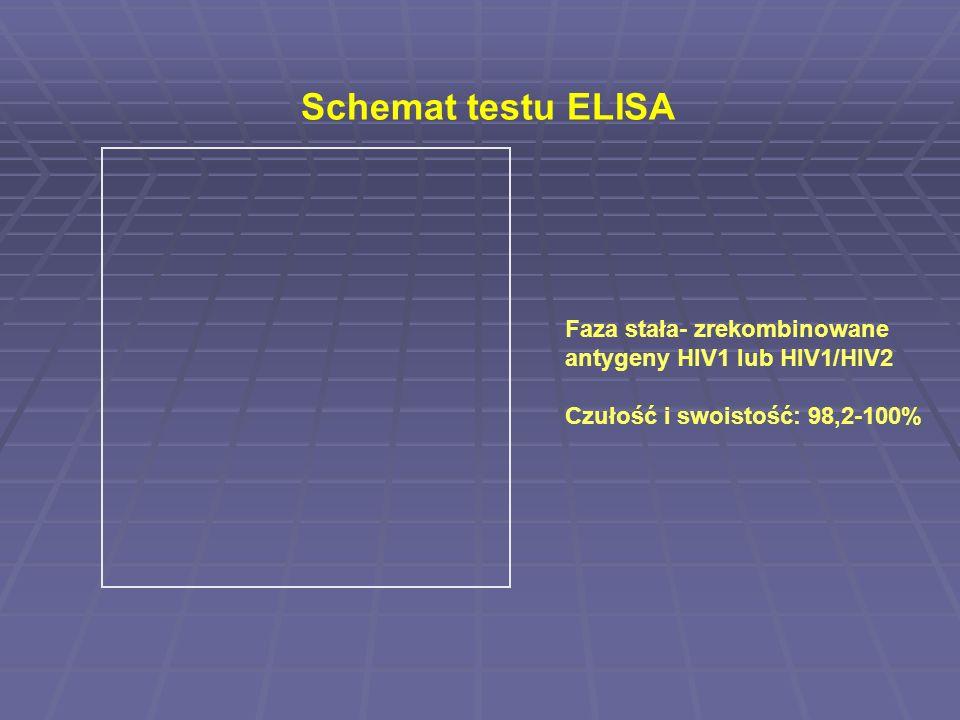 Schemat testu ELISA Faza stała- zrekombinowane antygeny HIV1 lub HIV1/HIV2 Czułość i swoistość: 98,2-100%