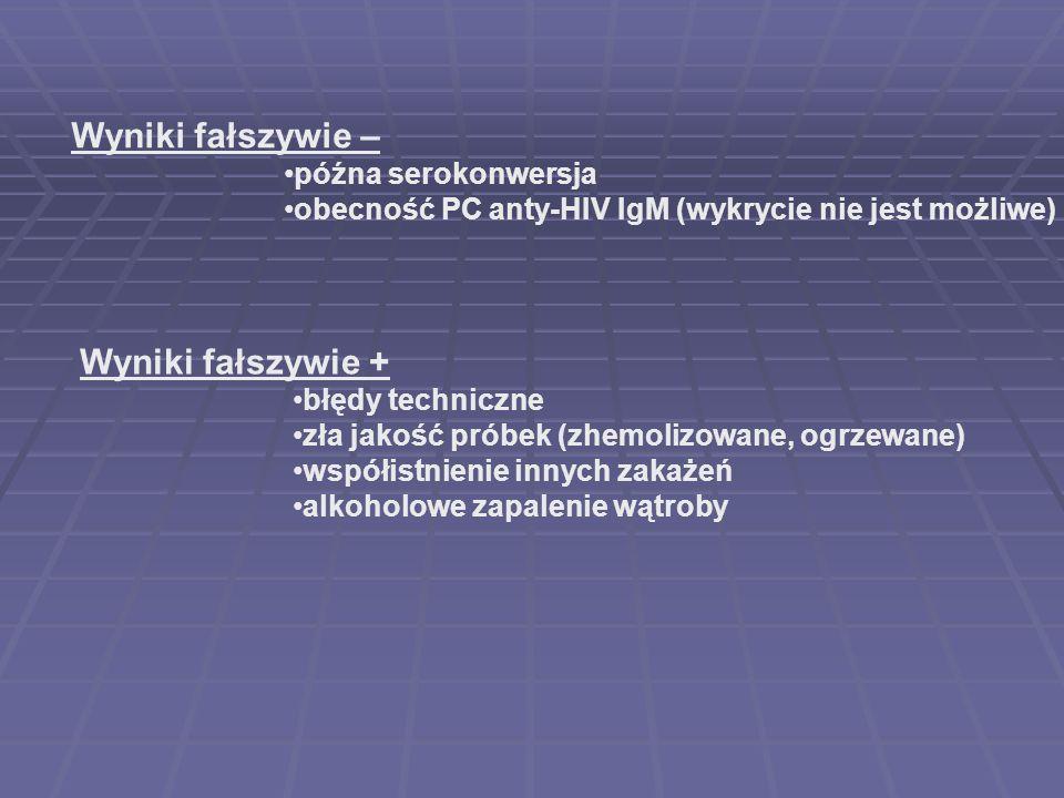Wyniki fałszywie – późna serokonwersja obecność PC anty-HIV IgM (wykrycie nie jest możliwe) Wyniki fałszywie + błędy techniczne zła jakość próbek (zhe