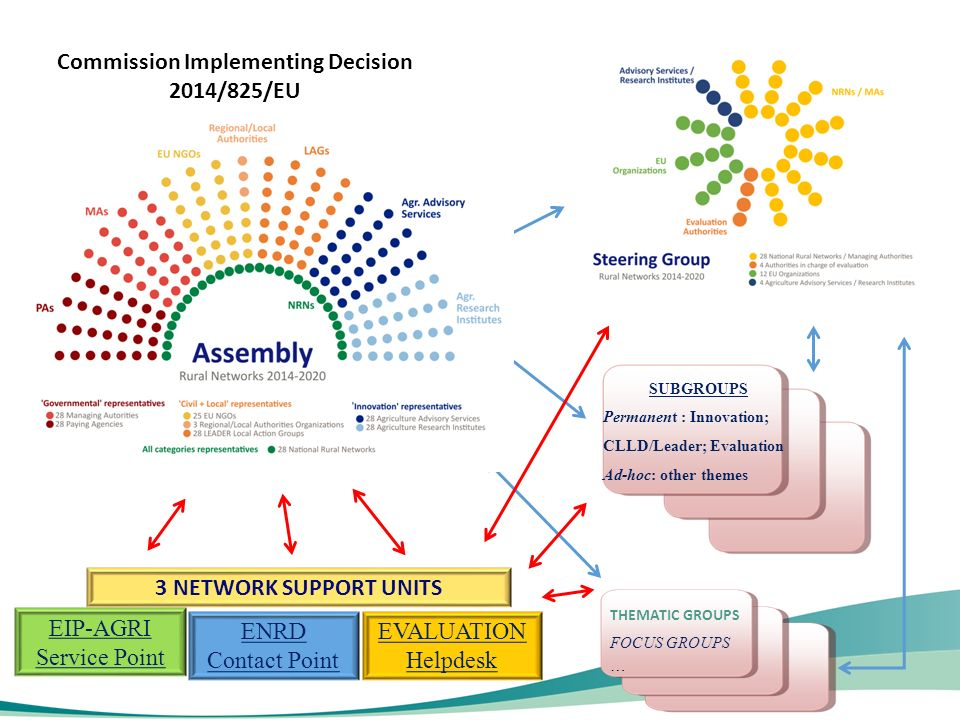 SUBGROUPS Permanent : Innovation; CLLD/Leader; Evaluation Ad-hoc: other themes THEMATIC GROUPS FOCUS GROUPS … Commission Implementing Decision 2014/825/EU 3 NETWORK SUPPORT UNITS EIP-AGRI Service Point ENRD Contact Point EVALUATION Helpdesk