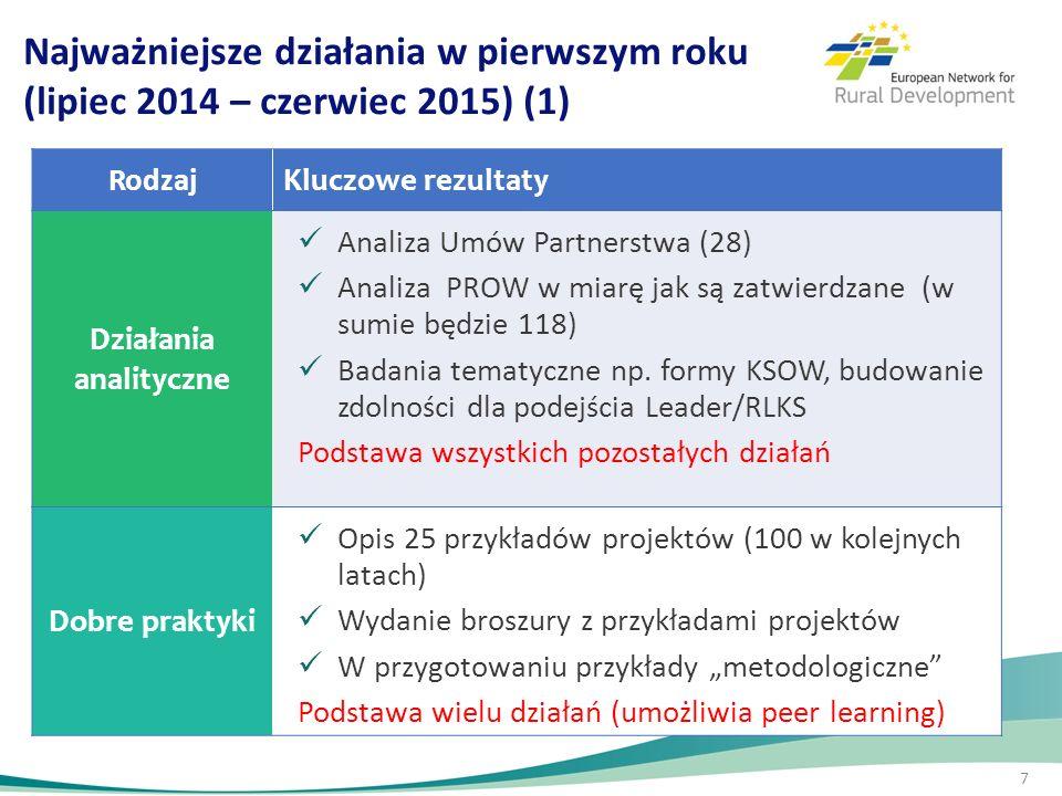 RodzajKluczowe rezultaty Działania analityczne Analiza Umów Partnerstwa (28) Analiza PROW w miarę jak są zatwierdzane (w sumie będzie 118) Badania tematyczne np.