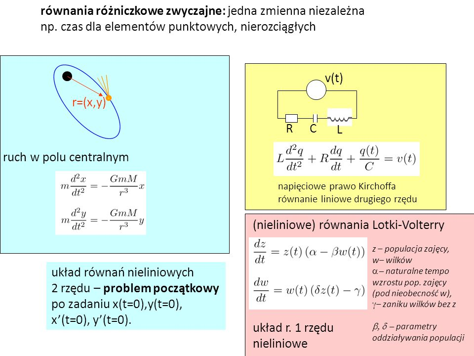 równania różniczkowe zwyczajne: jedna zmienna niezależna np. czas dla elementów punktowych, nierozciągłych v(t) RC L napięciowe prawo Kirchoffa równan
