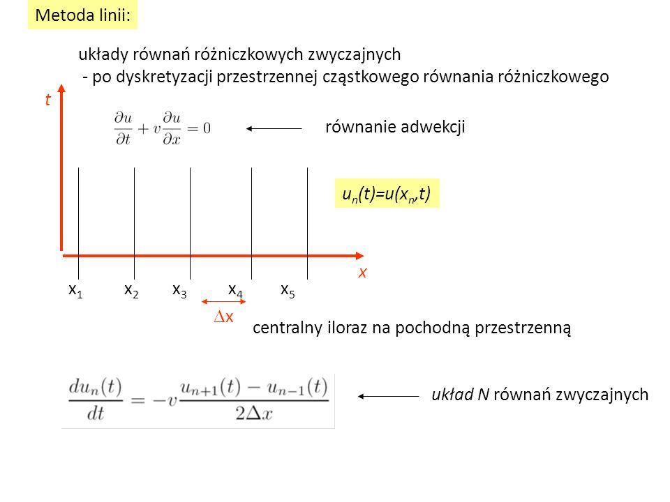 Metoda linii: układy równań różniczkowych zwyczajnych - po dyskretyzacji przestrzennej cząstkowego równania różniczkowego równanie adwekcji x x 1 x 2 x 3 x 4 x 5 centralny iloraz na pochodną przestrzenną u n (t)=u(x n,t) xx układ N równań zwyczajnych t