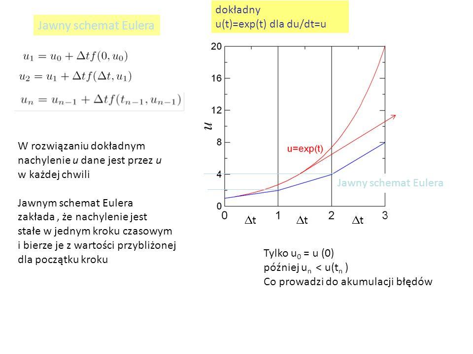 Jawny schemat Eulera dokładny u(t)=exp(t) dla du/dt=u Jawny schemat Eulera tt tt tt W rozwiązaniu dokładnym nachylenie u dane jest przez u w każdej chwili Jawnym schemat Eulera zakłada, że nachylenie jest stałe w jednym kroku czasowym i bierze je z wartości przybliżonej dla początku kroku Tylko u 0 = u (0) później u n < u(t n ) Co prowadzi do akumulacji błędów