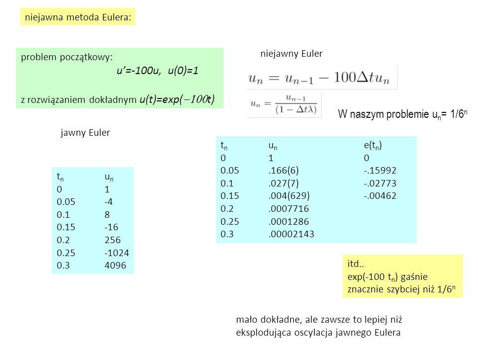 niejawna metoda Eulera: problem początkowy: u'=-100u, u(0)=1 z rozwiązaniem dokładnym u(t)=exp(  t) t n u n 01 0.05-4 0.18 0.15-16 0.2256 0.25-102