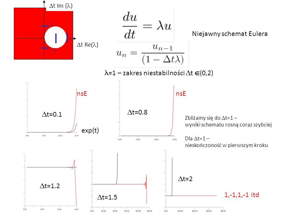 1  t Re( )  t Im ( ) =1 – zakres niestabilności  t  (0,2) Niejawny schemat Eulera exp(t) nsE  t=0.1 nsE  t=0.8 Zbliżamy się do  t=1 – wyniki schematu rosną coraz szybciej Dla  t=1 – nieskończoność w pierwszym kroku  t=1.2  t=1.5  t=2 1,-1,1,-1 itd