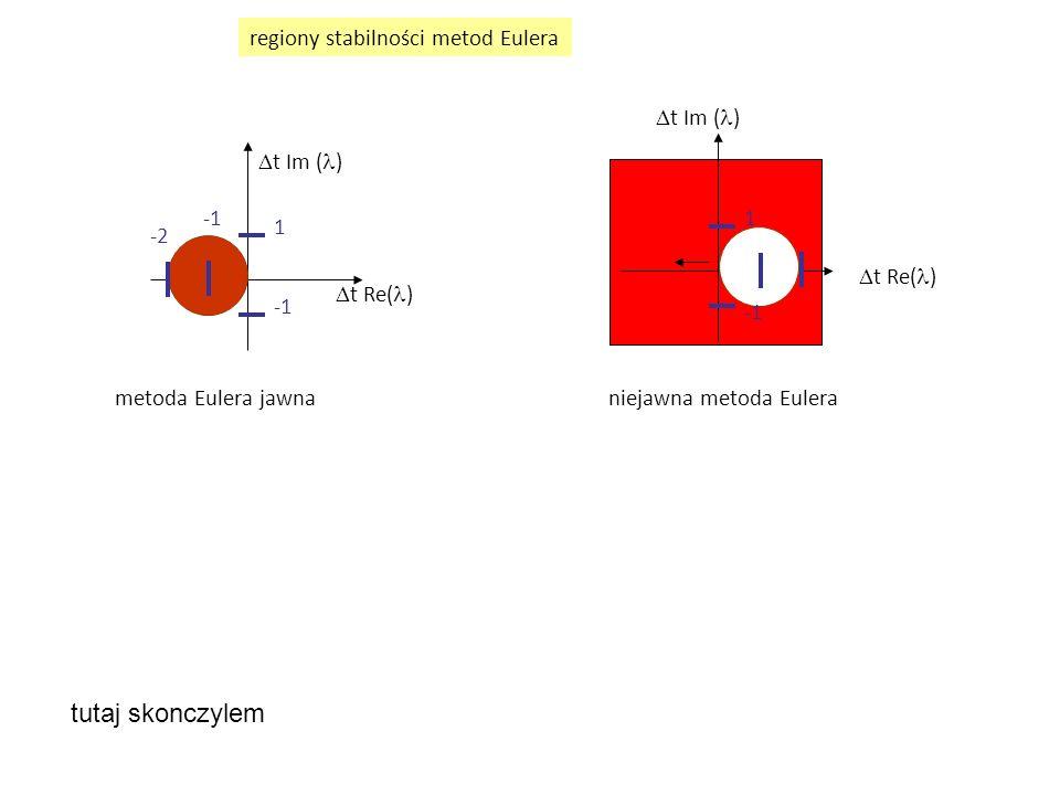  t Re( )  t Im ( ) 1  t Re( )  t Im ( ) -2 1 metoda Eulera jawna niejawna metoda Eulera regiony stabilności metod Eulera tutaj skonczylem