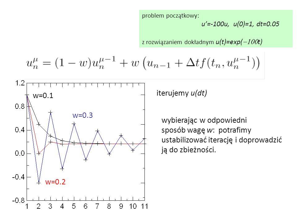 problem początkowy: u'=-100u, u(0)=1, dt=0.05 z rozwiązaniem dokładnym u(t)=exp(  t) iterujemy u(dt) w=0.1 w=0.2 w=0.3 wybierając w odpowiedni spo