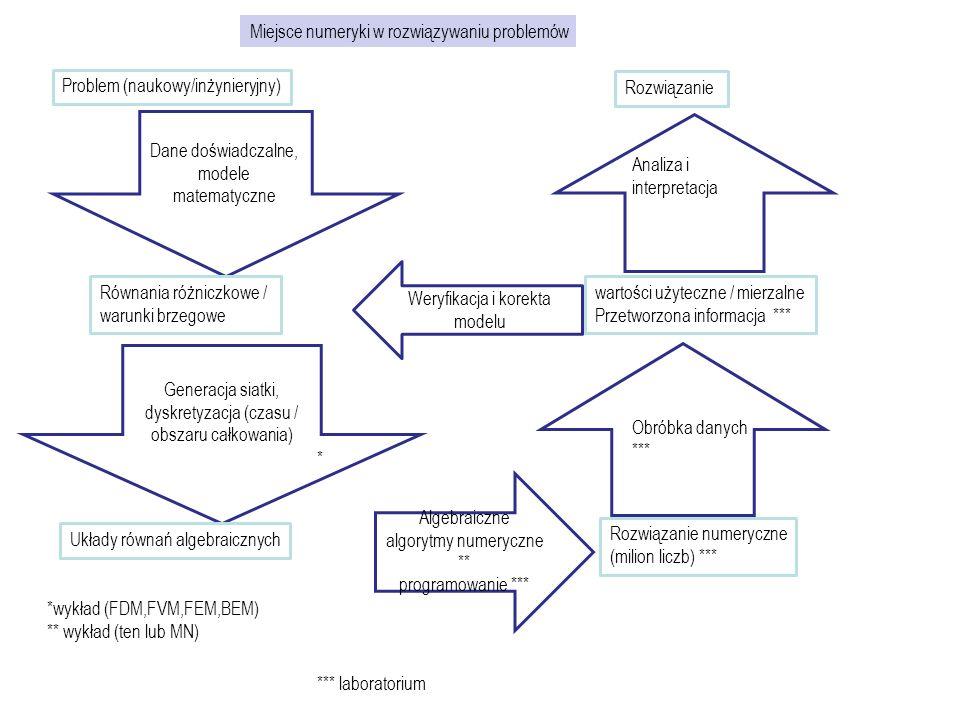 Problem (naukowy/inżynieryjny) Dane doświadczalne, modele matematyczne Równania różniczkowe / warunki brzegowe Generacja siatki, dyskretyzacja (czasu
