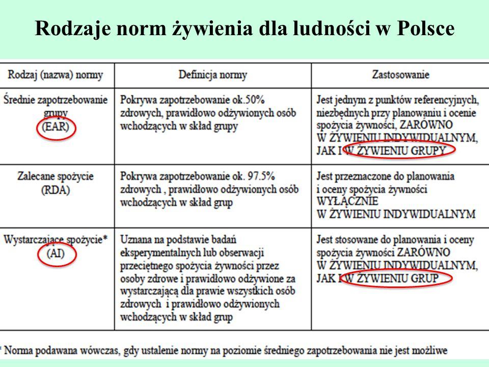 Rodzaje norm żywienia dla ludności w Polsce