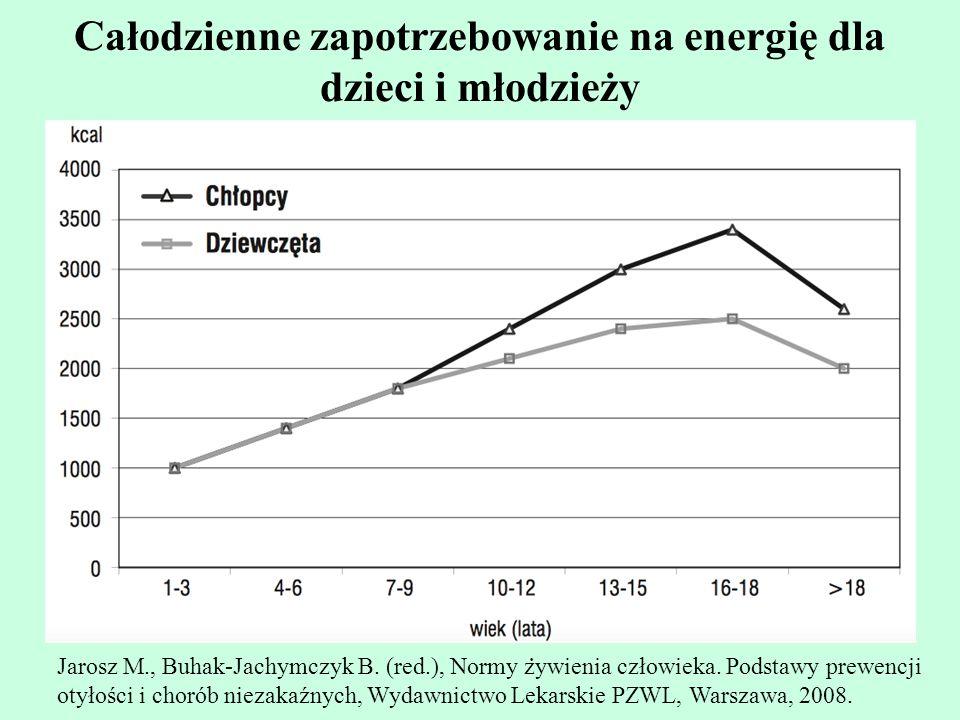 Całodzienne zapotrzebowanie na energię dla dzieci i młodzieży Jarosz M., Buhak-Jachymczyk B. (red.), Normy z ̇ ywienia człowieka. Podstawy prewencji o