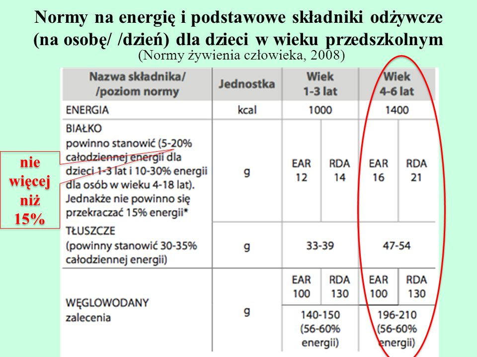 Normy na energie ̨ i podstawowe składniki odz ̇ ywcze (na osobę/ /dzień) dla dzieci w wieku przedszkolnym nie więcej niż 15% (Normy z ̇ ywienia człowi