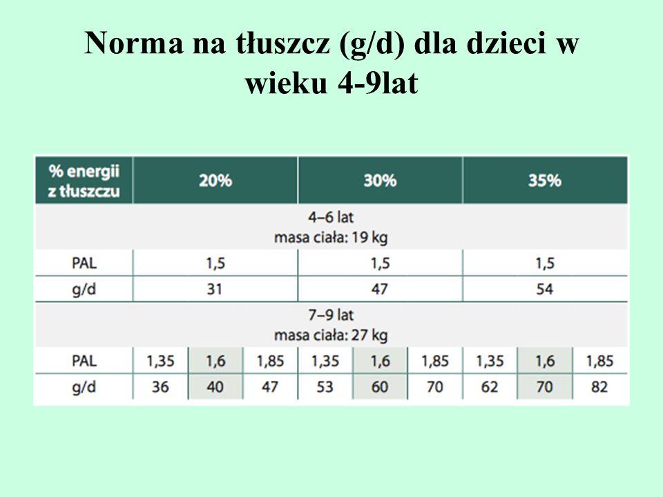 Norma na tłuszcz (g/d) dla dzieci w wieku 4-9lat