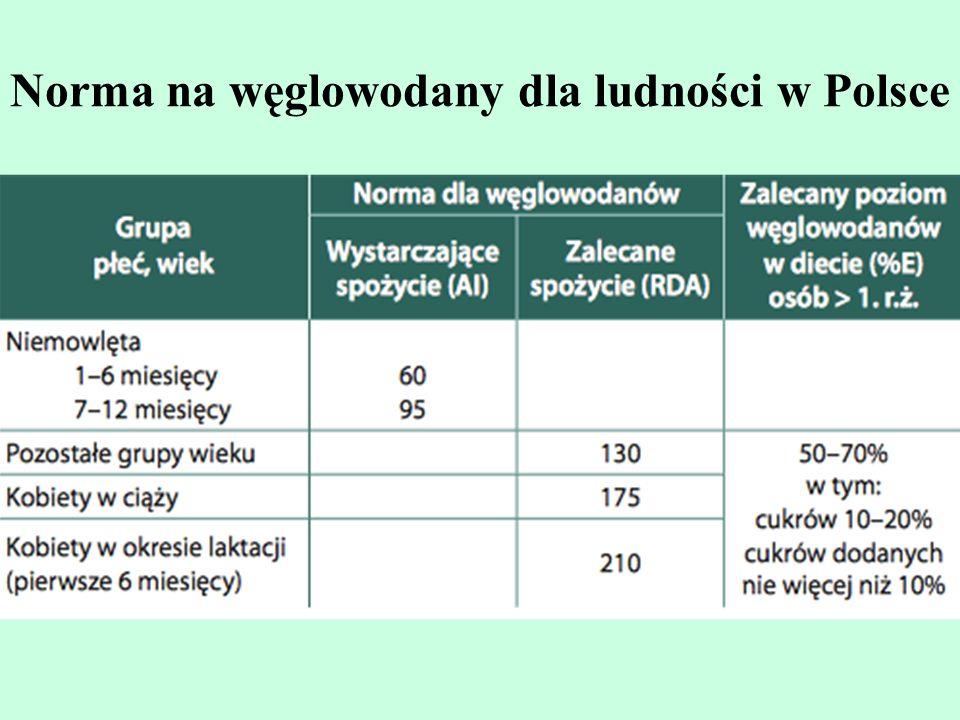 Norma na węglowodany dla ludności w Polsce