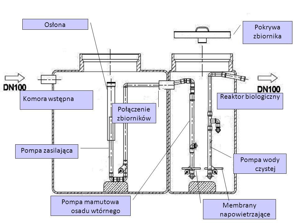 Reaktor biologiczny Komora wstępna Pokrywa zbiornika Połączenie zbiorników Pompa zasilająca Pompa mamutowa osadu wtórnego Pompa wody czystej Membrany napowietrzające Osłona