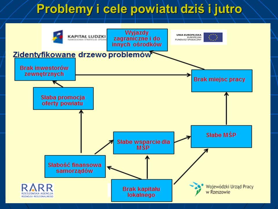 Problemy i cele powiatu dziś i jutro