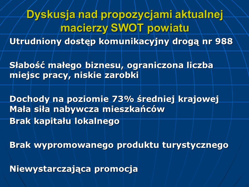 Dyskusja nad propozycjami aktualnej macierzy SWOT powiatu Utrudniony dostęp komunikacyjny drogą nr 988 Słabość małego biznesu, ograniczona liczba miej