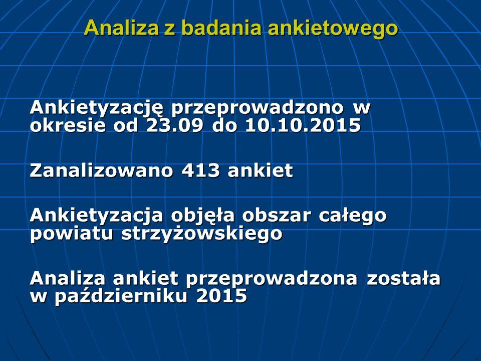 Analiza z badania ankietowego Ankietyzację przeprowadzono w okresie od 23.09 do 10.10.2015 Zanalizowano 413 ankiet Ankietyzacja objęła obszar całego p