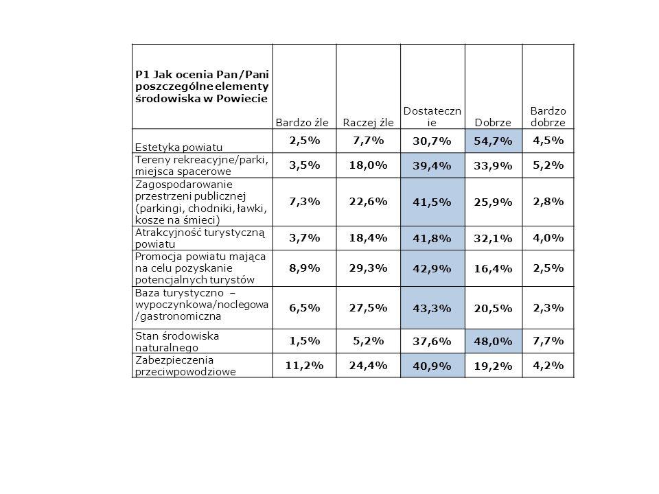 P1 Jak ocenia Pan/Pani poszczególne elementy środowiska w Powiecie Bardzo źleRaczej źle Dostateczn ieDobrze Bardzo dobrze Estetyka powiatu 2,5%7,7%30,