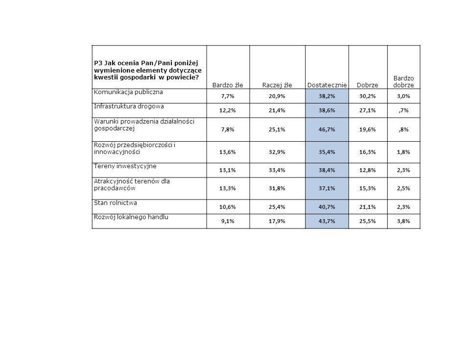 P3 Jak ocenia Pan/Pani poniżej wymienione elementy dotyczące kwestii gospodarki w powiecie? Bardzo źleRaczej źleDostatecznieDobrze Bardzo dobrze Komun