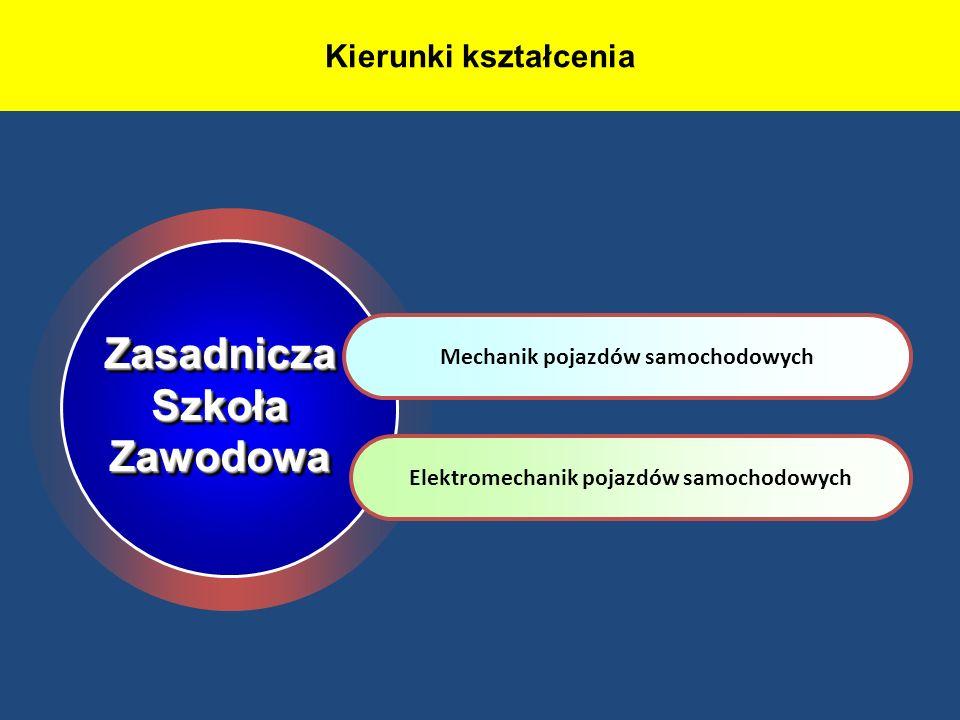 ZasadniczaSzkołaZawodowaZasadniczaSzkołaZawodowa Kierunki kształcenia Mechanik pojazdów samochodowych Elektromechanik pojazdów samochodowych