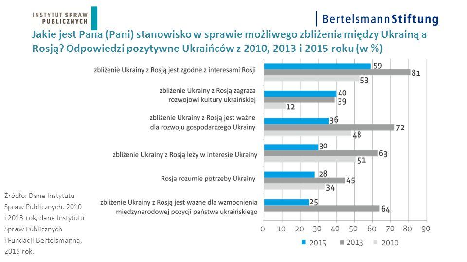 Jakie jest Pana (Pani) stanowisko w sprawie możliwego zbliżenia między Ukrainą a Rosją? Odpowiedzi pozytywne Ukraińców z 2010, 2013 i 2015 roku (w %)